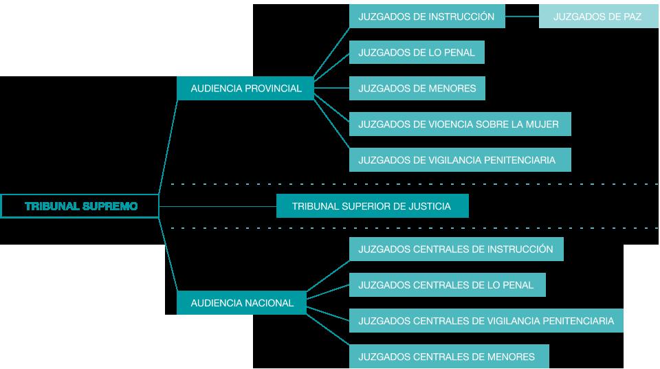 graf_jurisdiccion penal
